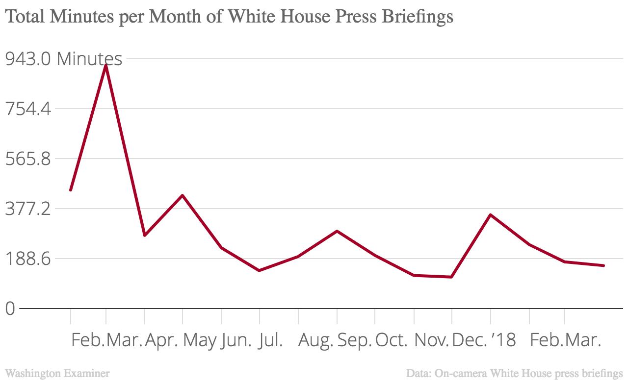 新闻发布会时间的总分钟数按月计算。在特朗普总统执政期间的早些时候,与客座官员的长时间通报推动了总数。一月份关于特朗普健康状况的74分钟简报引起了飙升。