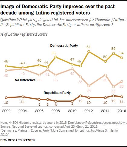 民主党的形象在过去十年中在拉丁裔登记选民中有所改善