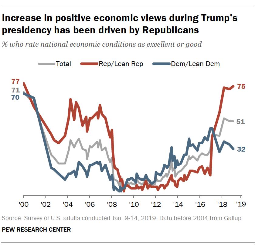 PI_2019.01.18_Trump-economy_0-02.png