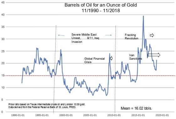 Yandle Oil Graph.jpg