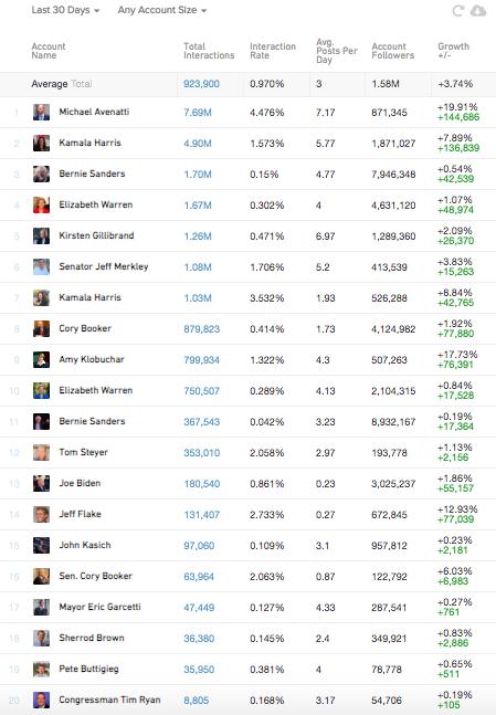 推特流行数据在过去30天内。