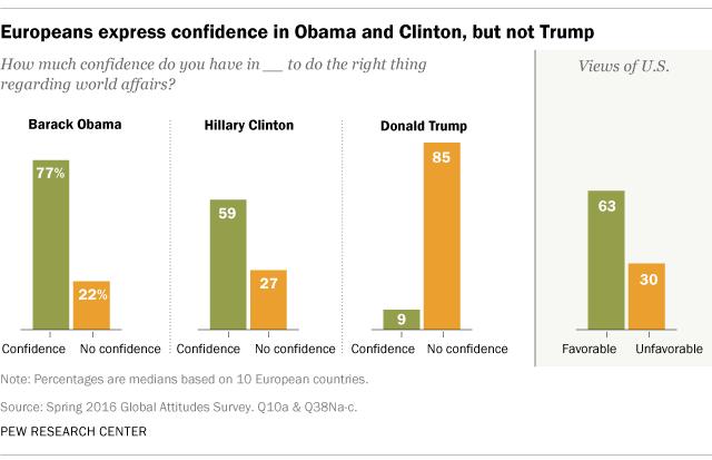 欧洲人对奥巴马和克林顿表示信任,但对特朗普没有信心