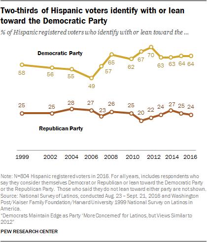三分之二的西班牙裔选民认同或倾向于民主党