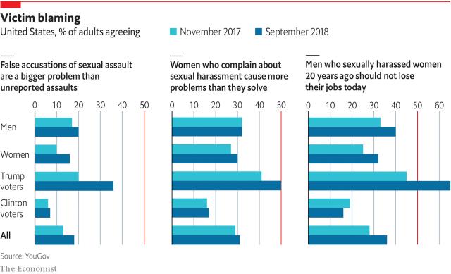 这是YouGov和经济学家关于性骚扰,性侵犯和受害者指责的云顶集团4008官网调查。