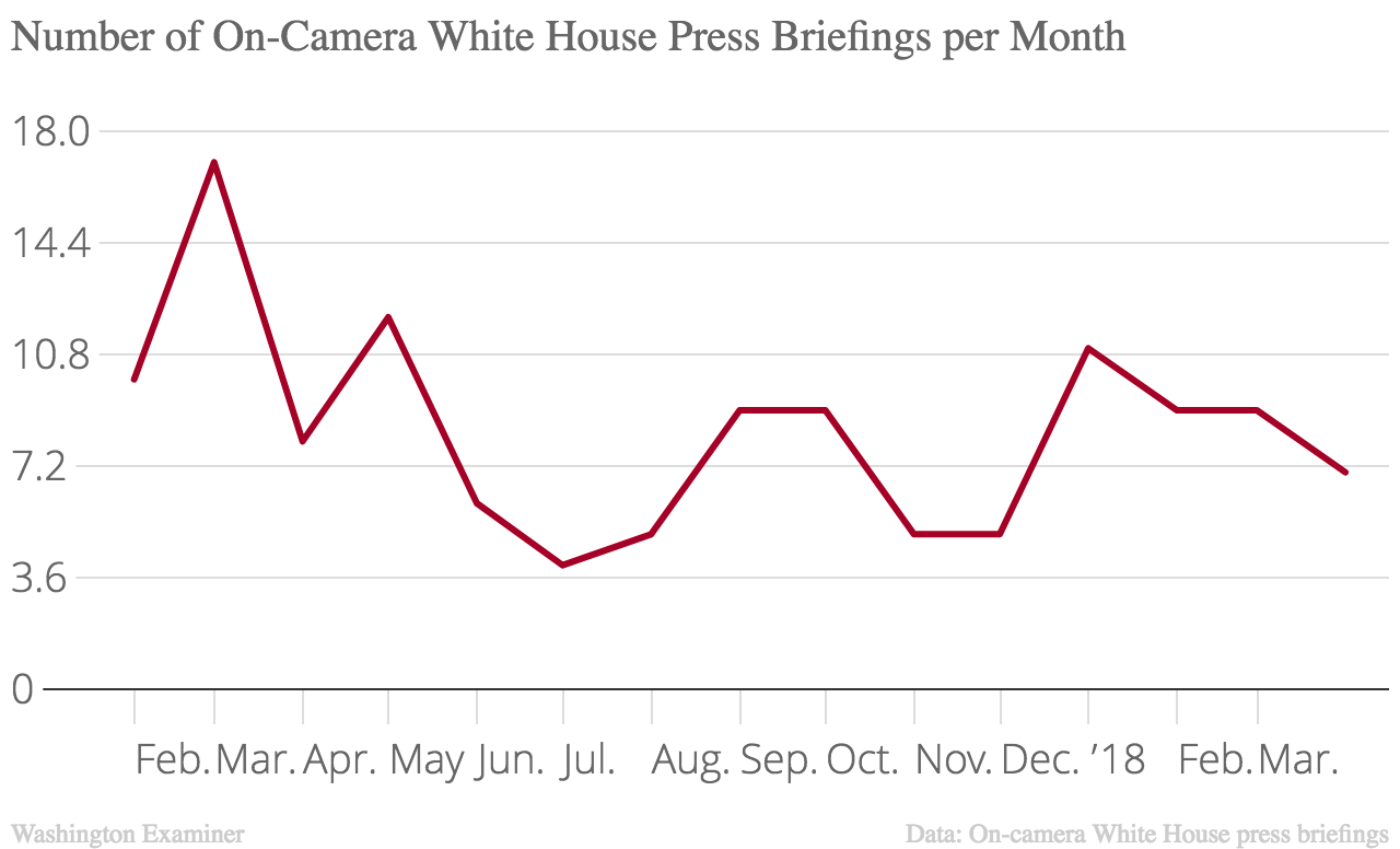 白宫新闻发布会的数量因月而异。伯爵不包括离机赌博或外地简报。