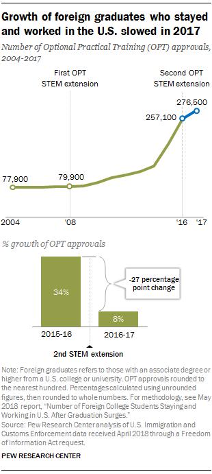FT_18.07.25_OPTgrowth_growth-外国gtraduates-slowed.png