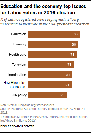 2016年大选中拉丁裔选民的教育和经济问题