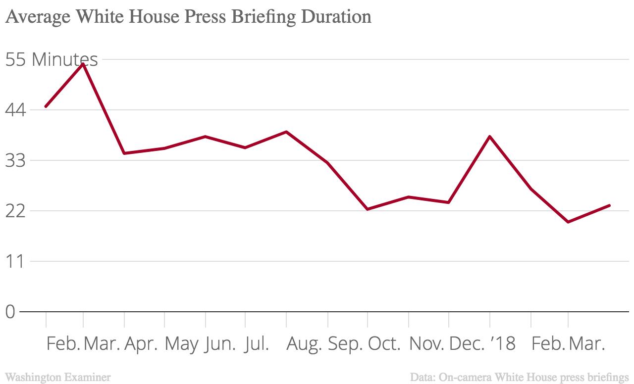 7月份莎拉桑德斯接任新闻秘书后,白宫新闻发布会的时间缩短了。