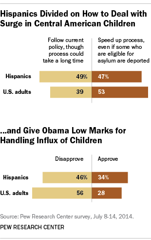奥巴马的西班牙裔儿童移民观点