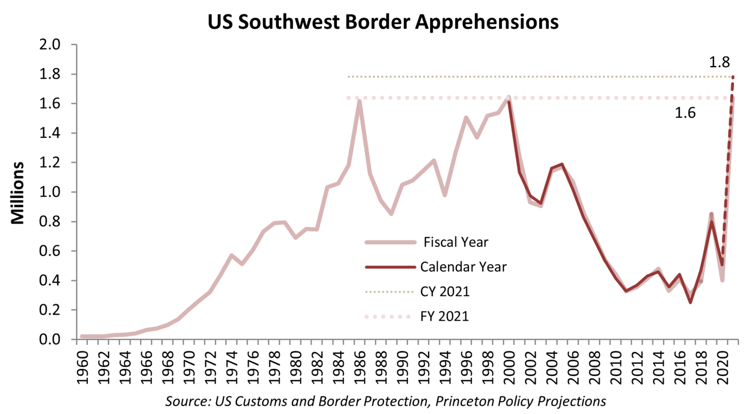 Never' before: 1.85 million illegal border crossings projected, 10,000 in one  camp   Washington Examiner