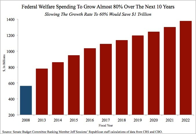 Image result for cost of welfare chart