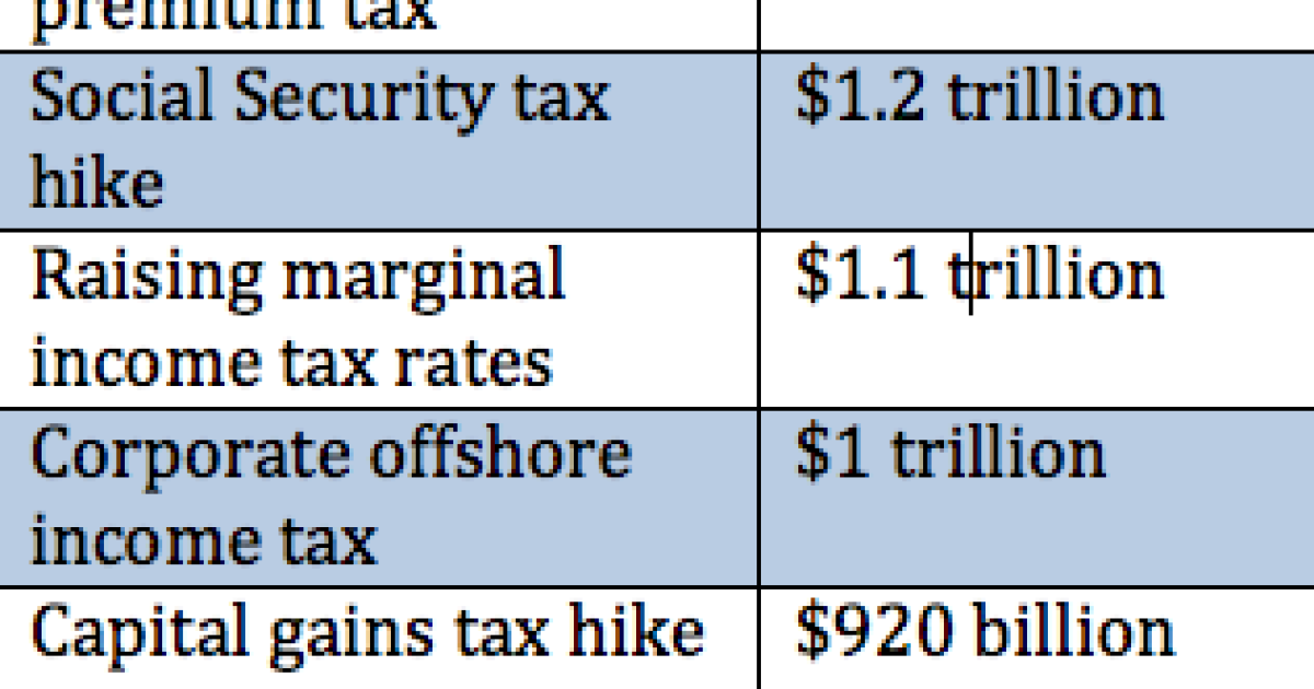 Here's a list of Bernie Sanders' $19 6 trillion in tax hikes