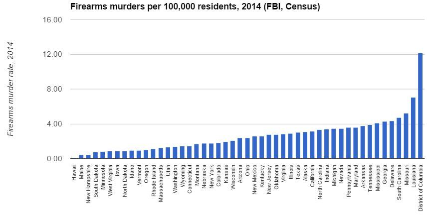 states with higher gun ownership mean don t have more murders