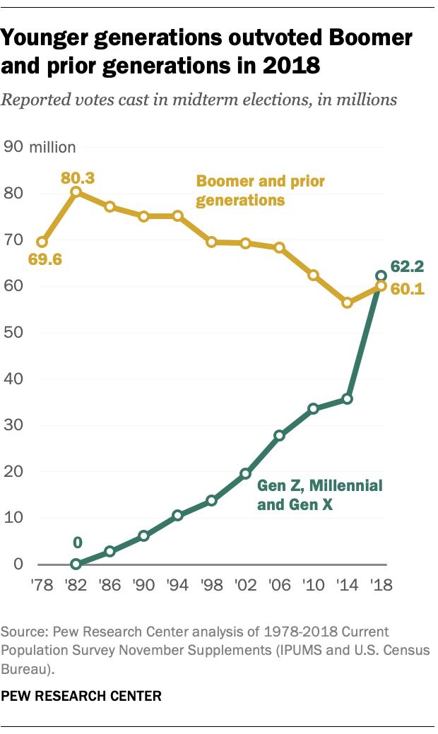 Their turn: Gen Z, millennials, Gen X were 51% of 2018 midterm vote