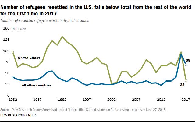 FT_18.07.03_US_RefugeesResettled_number-of-refugees.png