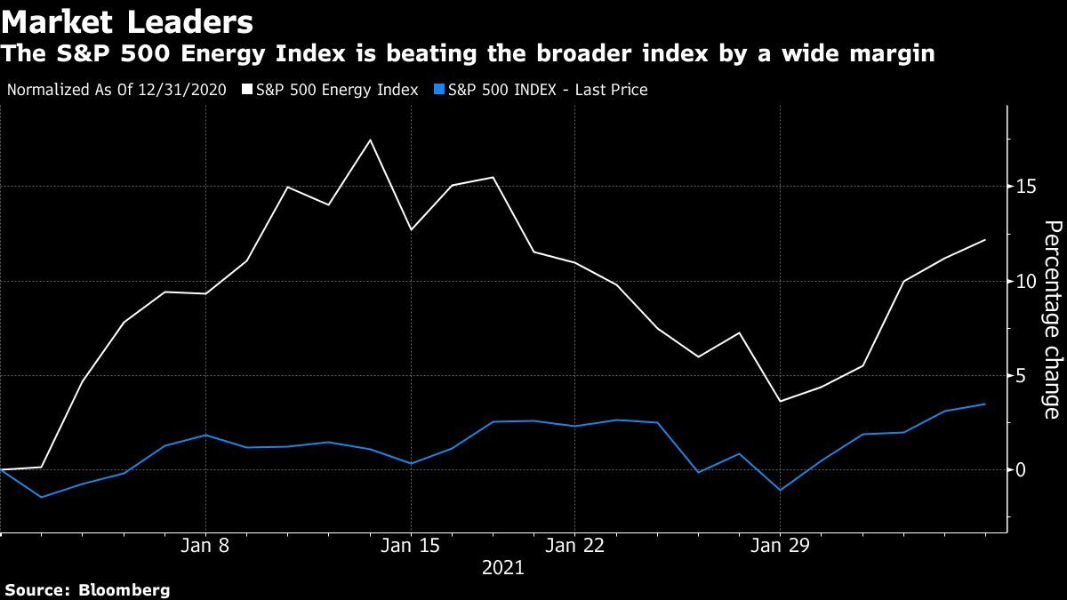 The S&P 500 Energy Index is beating the broader index by a wide margin