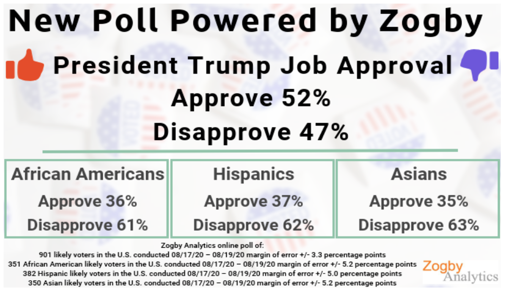 Trump pops to 52%, 'Best job approval rating on record,' up with blacks,  even Democrats