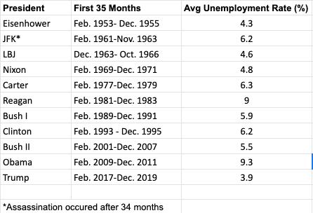 UnemploymentTable.png