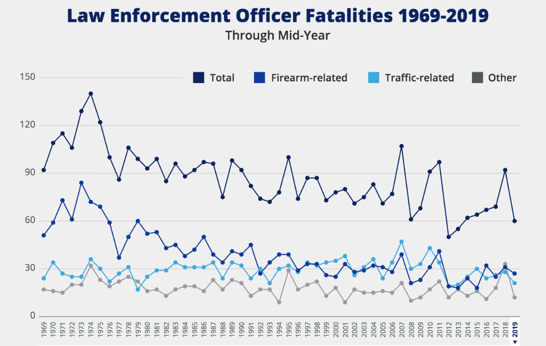 Law enforcement death rate in 2019 third lowest in 50 years
