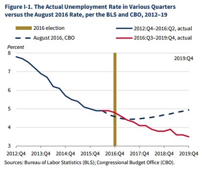 Unemployment rate from 2017-2019. CBO Projections vs Actual.