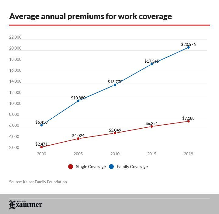 Price of premiums for employer-sponsored health insurance
