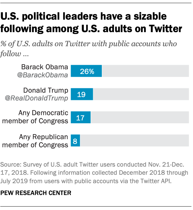 FT_19.07.15_TwitterTrump_US-political-leaders-have-sizable-following-among-US-adults-Twitter.png