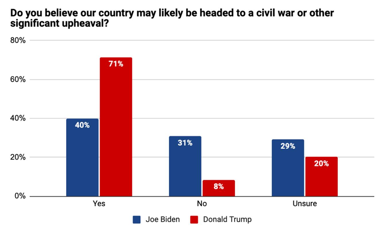 Civil War graph.png