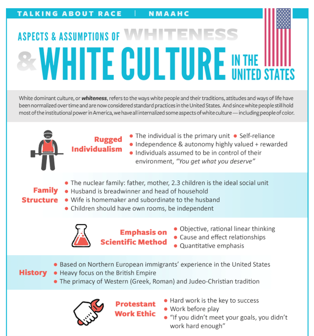 whiteness_chart