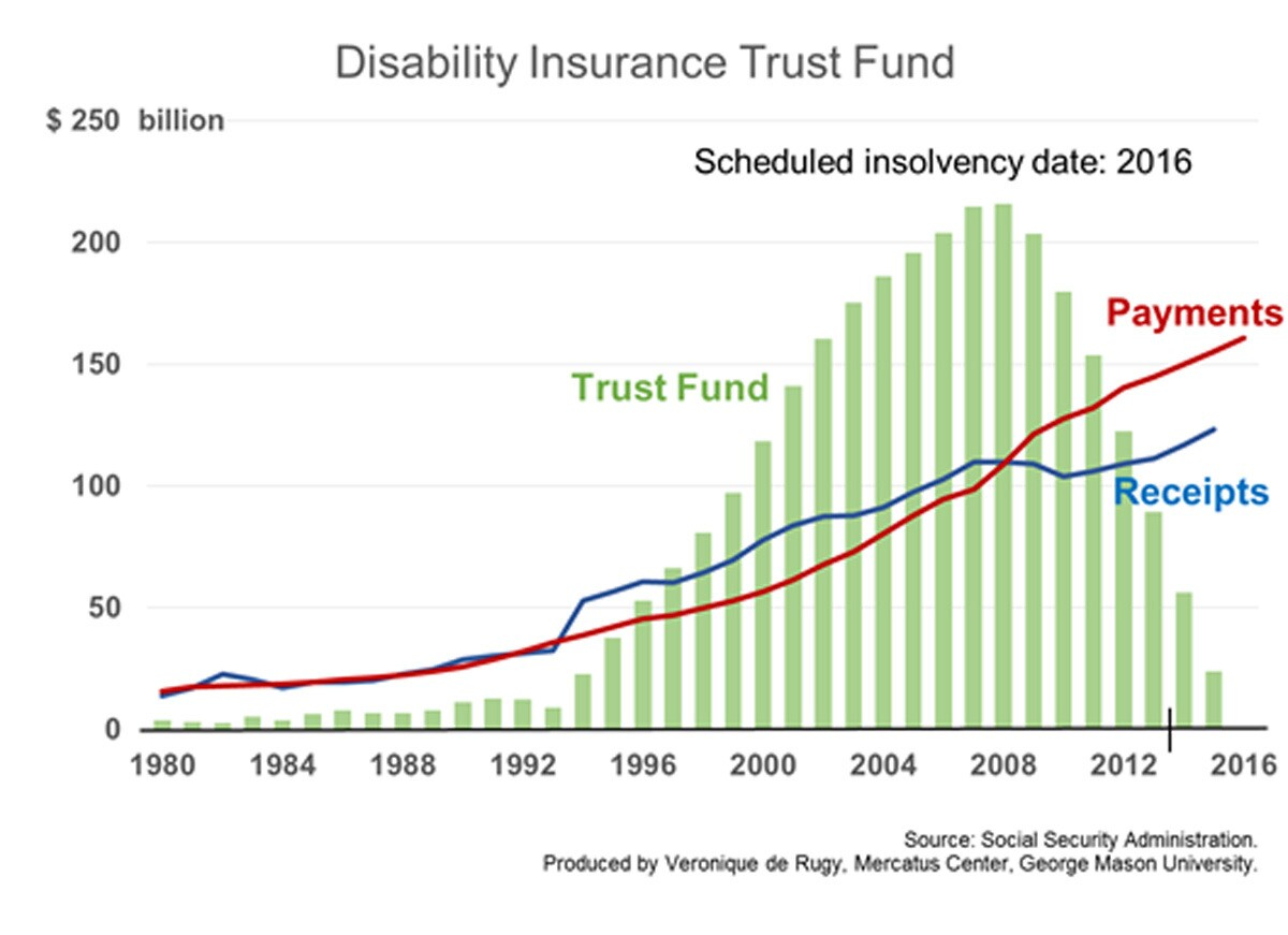 Social Security Disability Insurance costs are exploding