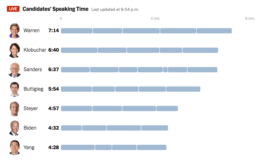 Biden Speaking Time