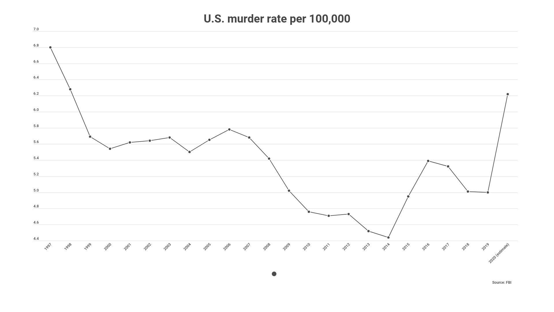 US murder rate per 100000 via FBI line graph