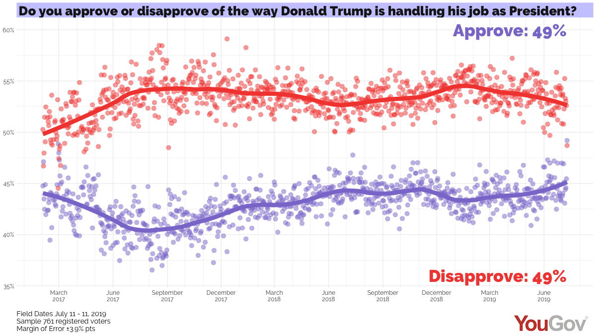 daily_rv_trump_approval_plot_20190710.png