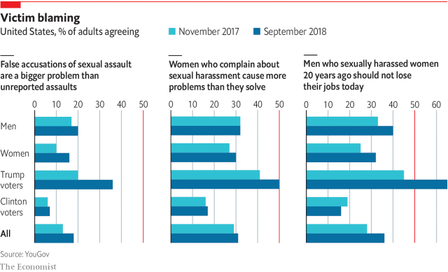 This is a poll from YouGov and the Economist about sexual harassment, sexual assault, and victim blaming.