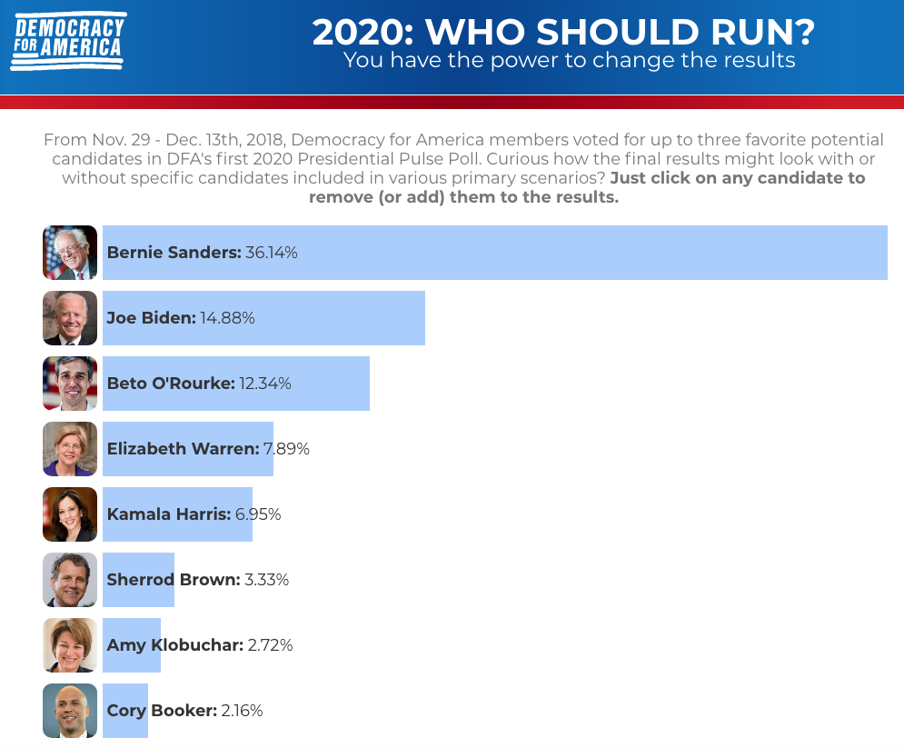 Bernie Sanders Top Choice Of Progressives In 2020