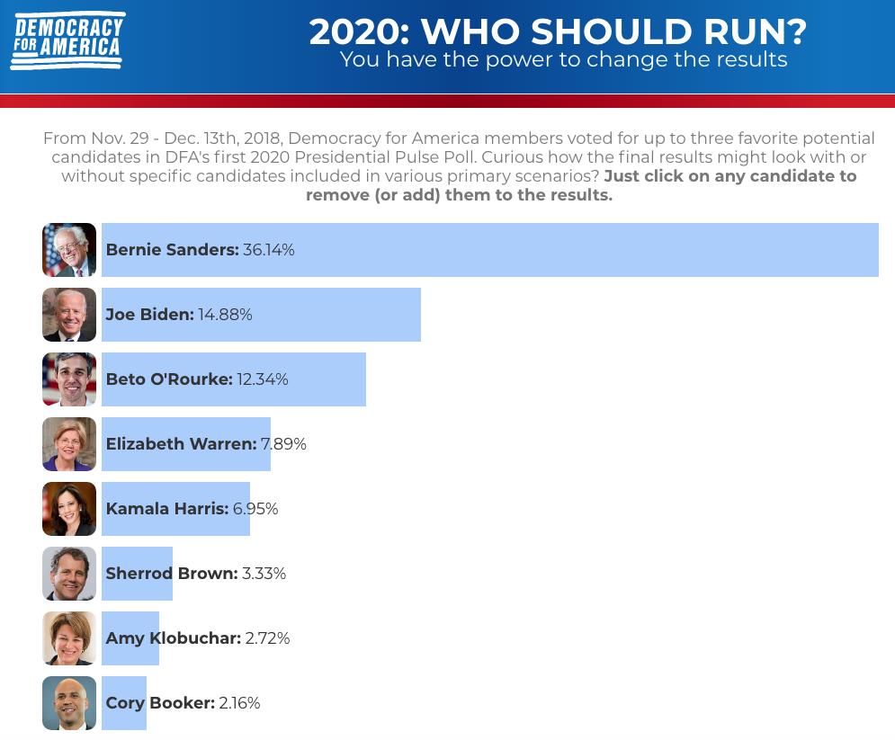Bernie Sanders Top Choice Of Progressives In 2020