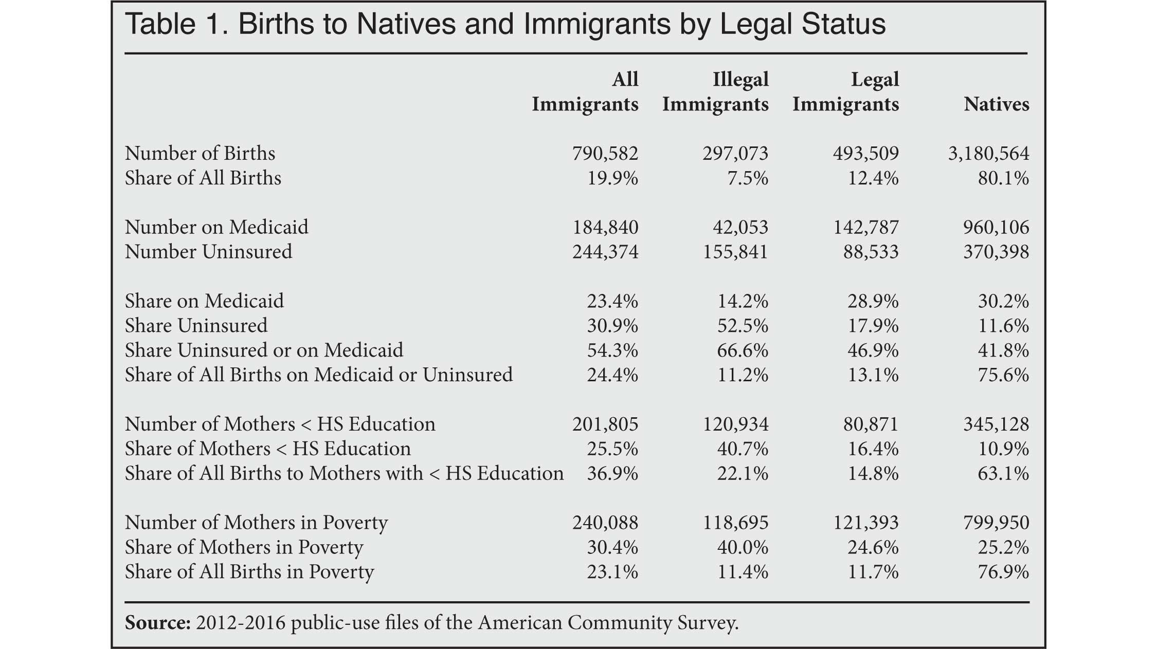 Immigrant Births