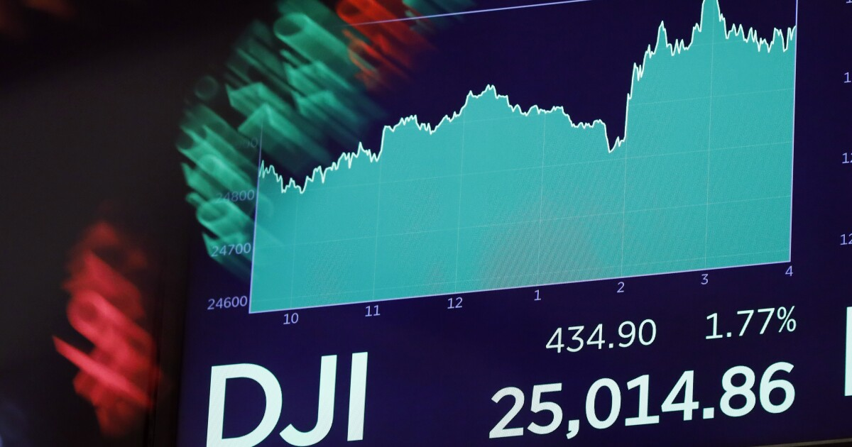 Markets clawing back much of pandemic losses