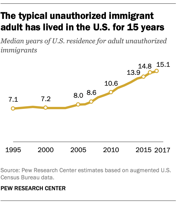 FT_19.06.12_UnauthorizedImmigration_Typical-unauthorized-immigrant-adult-lived-US-15-years_3.png