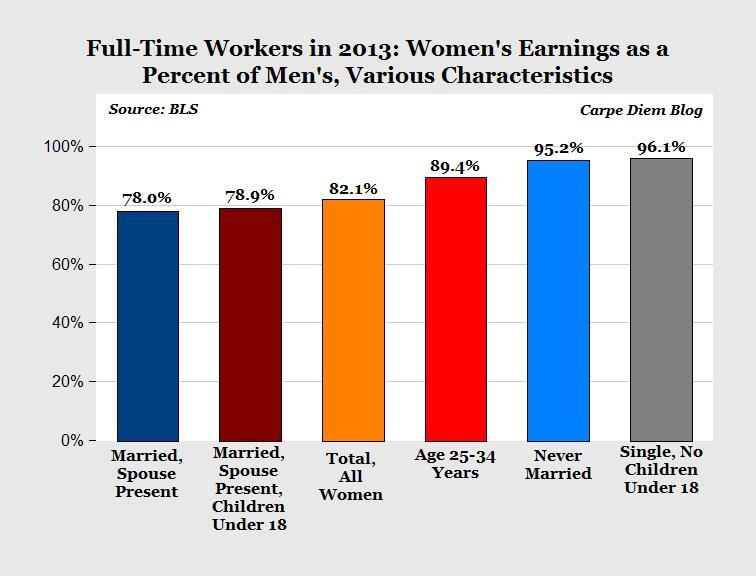 More evidence the gender wage gap is due to choice, not