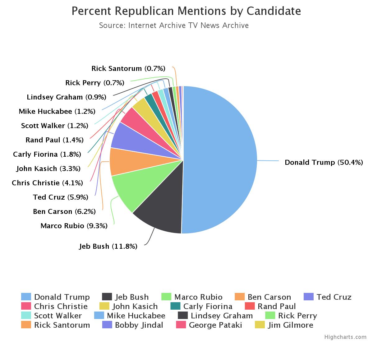 CNN a heavy contributor to Trump\'s earned media