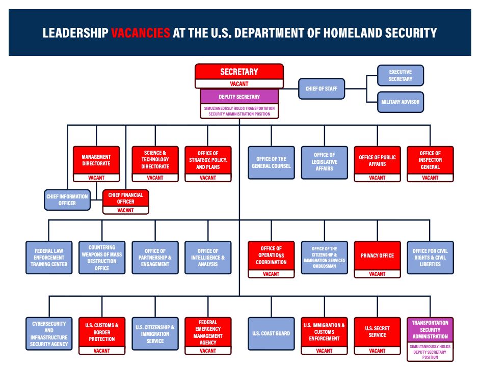 House Democrats and Republicans agree: 50 senior vacancies at DHS are reason for concern