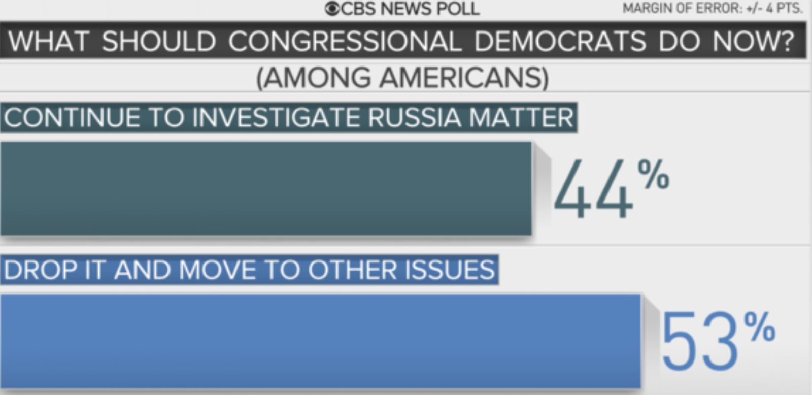 Poll: 53% of Americans want Congress to move on from Russia matter