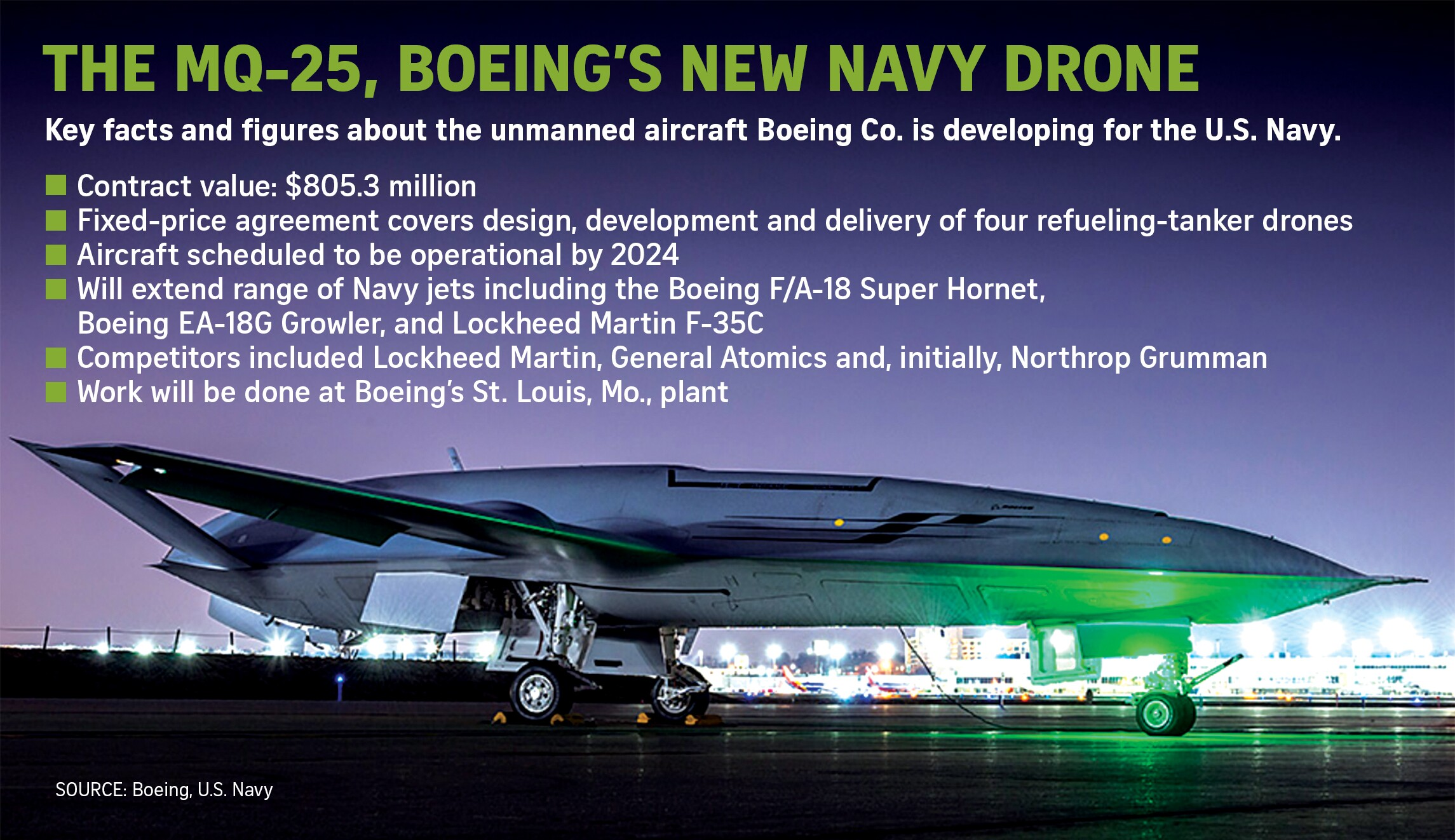 Landmark Navy drone deal offers Boeing potential for a new defense