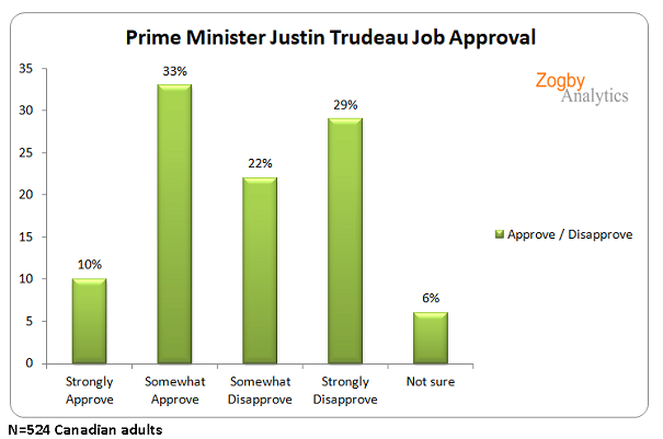Canadians sour on Trudeau, less popular than Trump