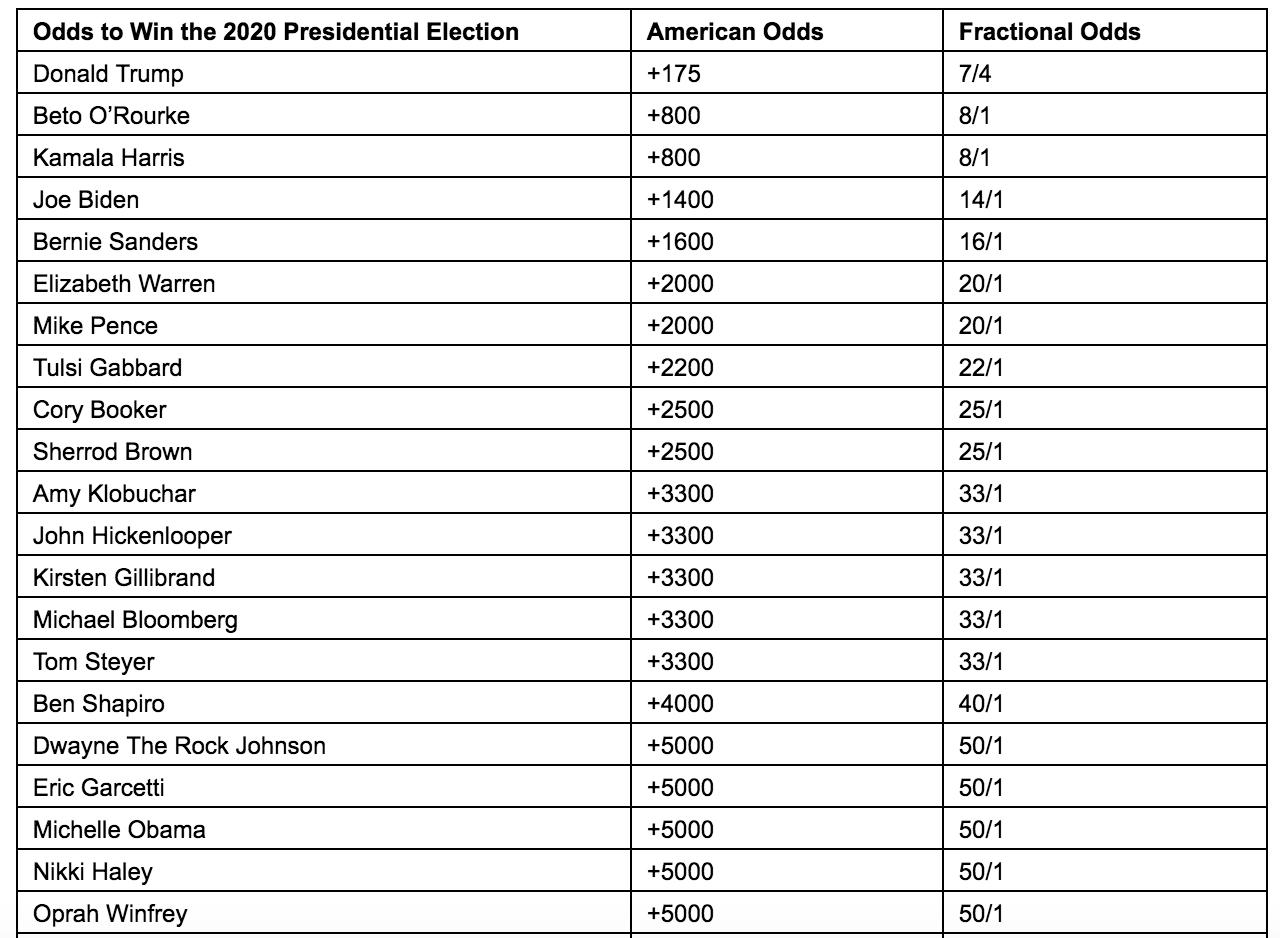 Betting odds trump celtics vs nets betting predictions nfl