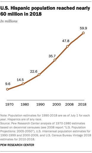 Record 32 million Hispanics ready to vote, the largest minority in 2020