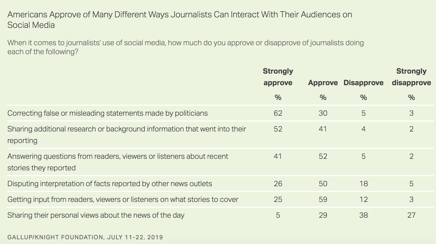 Just the facts! Americans don't care what reporters think