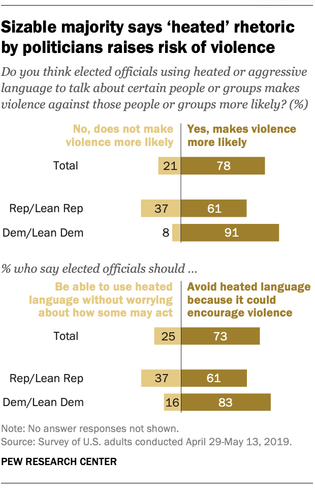 FT_19.07.18_ToxicPolitics_Sizable-majority-says-heated-rhetoric-politicians-raises-risk-violence.png